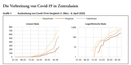 Covid-19 cases in Central Asia (Source: Zentralasien-Analysen Nr. 140)