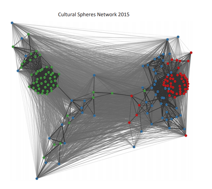 Figure 1: Cultural Spheres Network 2015