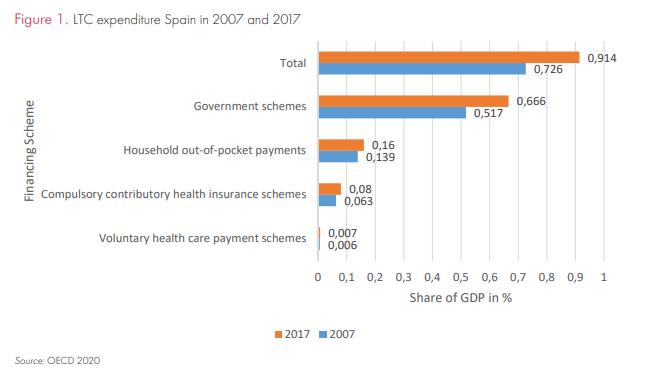 Longterm-care Spain.png (39 KB)